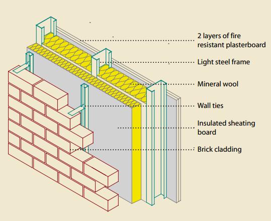 10 5923 J Ijcem 20150405 04 001 Gif 539 440 Brick Cladding Brick Veneer Wall Brick Detail