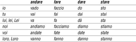 Irregular Are Verbs Andare Fare Stare Dare Learning Italian
