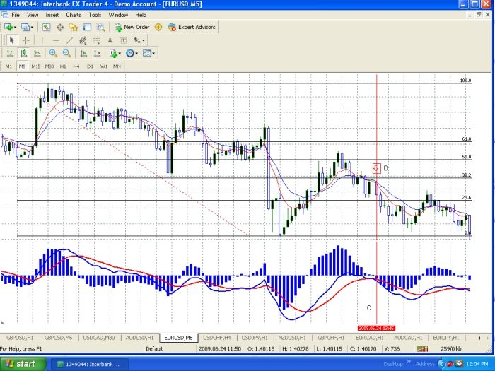 Fibonacci Support And Resistance With Ema Trend Trading Learn