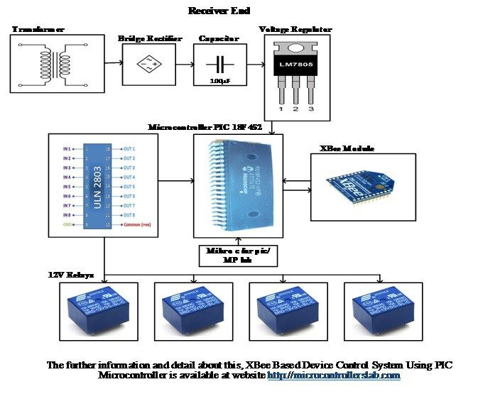 Receiver end block diagram of xbee based device control system receiver end block diagram of xbee based device control system using pic microcontroller ccuart Gallery