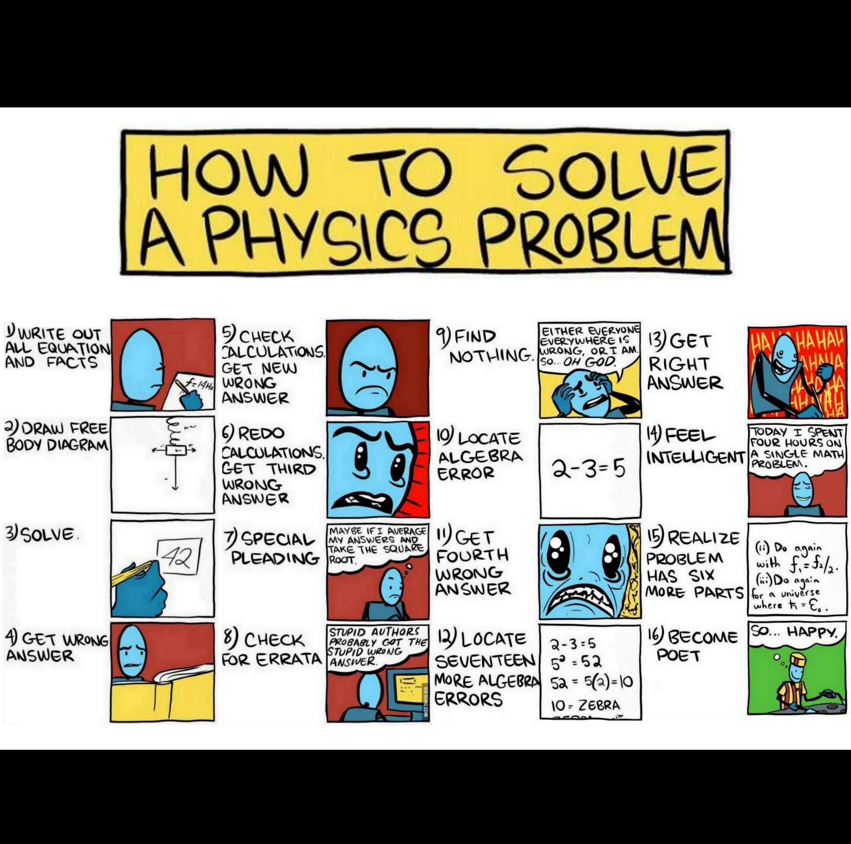 How To Solve A Physics Problem Imgur Study Pinterest Solving Body Diagrams