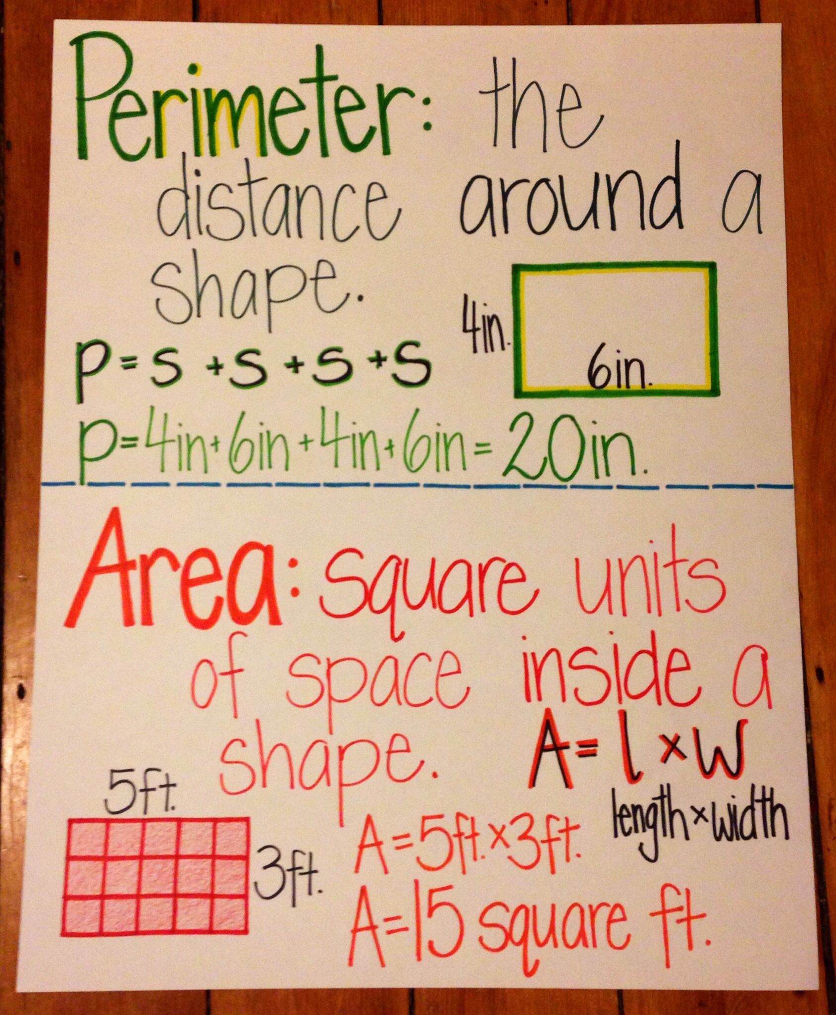 Anchor Charts For Tables In 3rd Grade