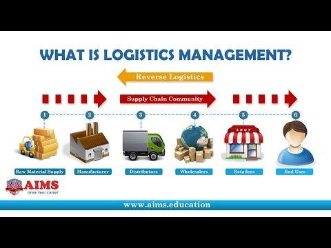 Lecture explaining What is Supply Chain Management http://www.aims.education/study-online/what-is-supply-chain-management-definition/, its definition and bri...