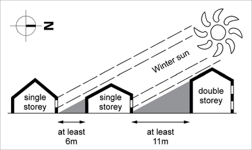 A Diagram Showing Recommended Minimum Spacing Between