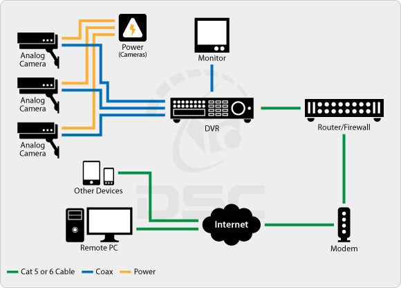 Comparing Analog Vs Ip Surveillance Technology Cctv Camera Installation Home Security Systems Security Cameras For Home