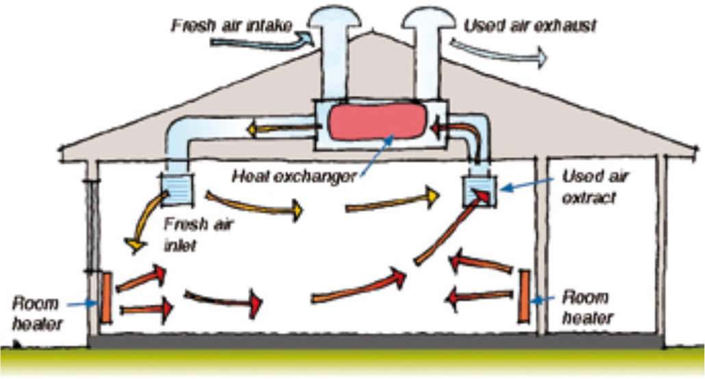 Figure 3: Domestic ventilation heat recovery system.