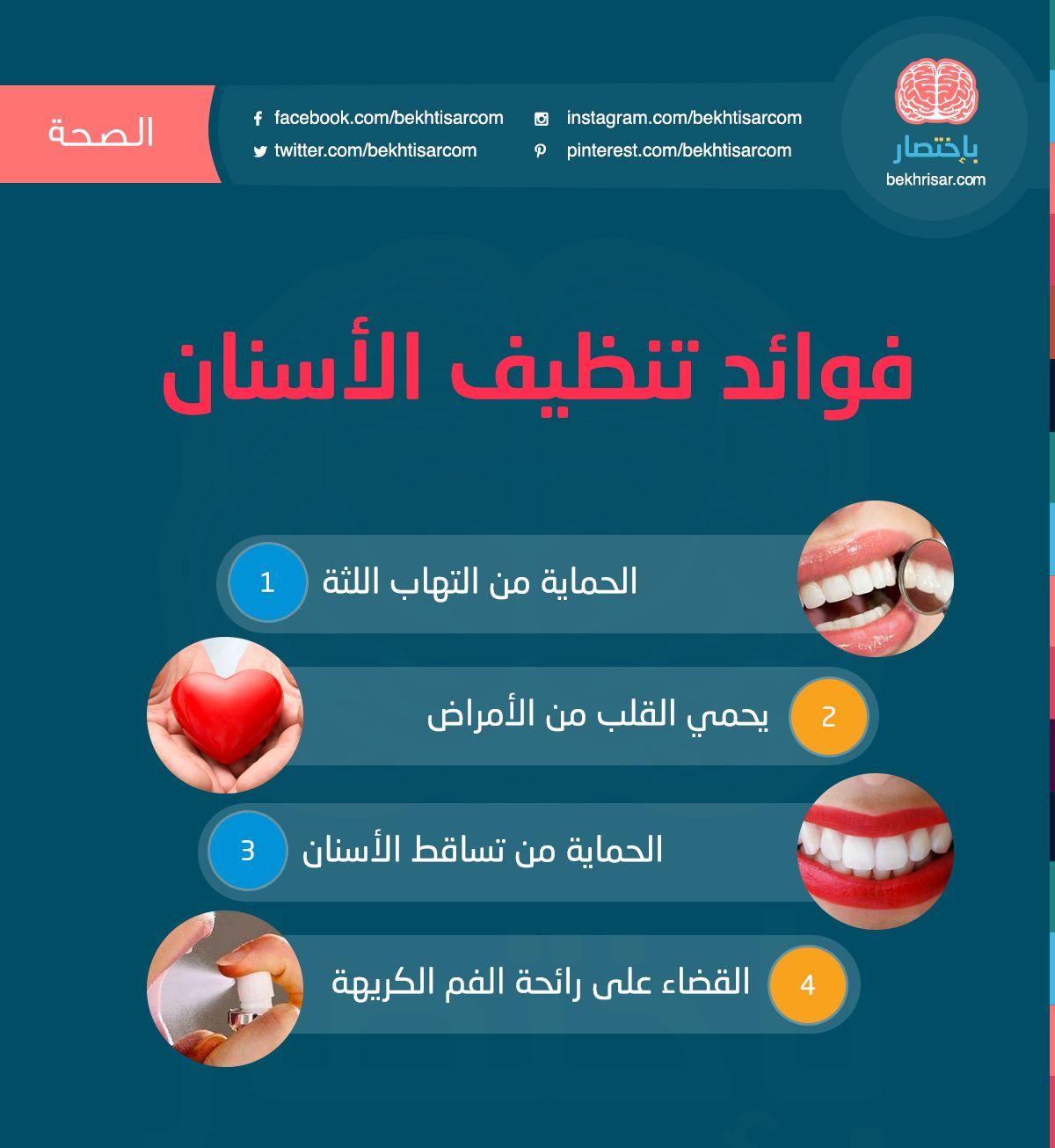 فوائد تنظيف الاسنان باختصار معلومة هل تعلم فوائد تنظيف الاسنان اللثة القلب الحماي Dental Hygiene Humor Dentistry Oral Health