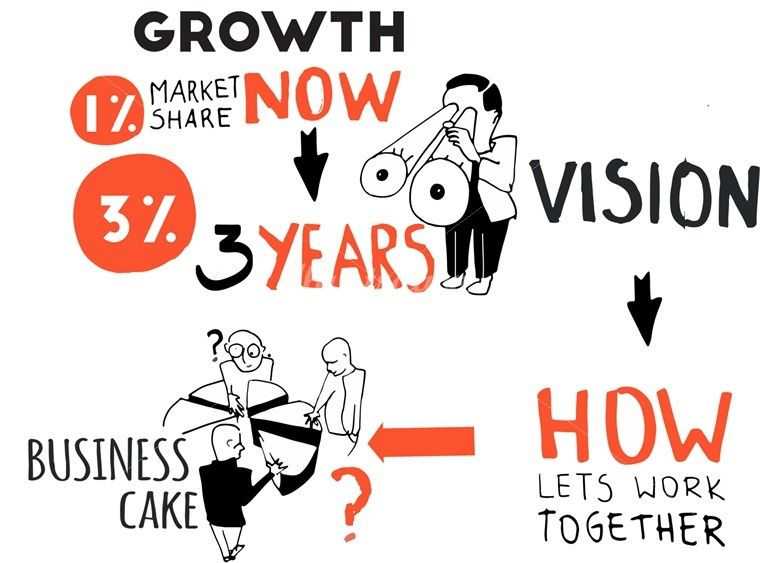 Smartup Visuals, pioneers of the powerful live scribing