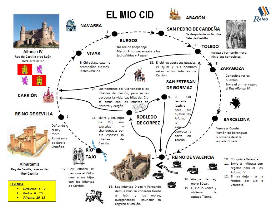 Plan Lector Releo Clases De Literatura Poema Del Mio Cid Apuntes De Lengua
