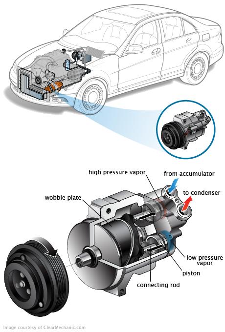 Signs of a Failing Air Conditioning Compressor Mecanica