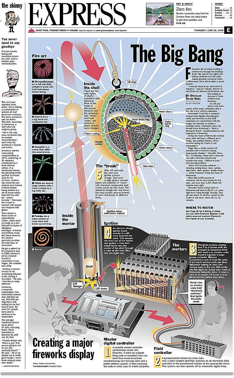 easy diagram of firework how fireworks work | fireworks | pinterest | survival