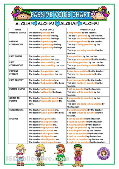 Passive voice chart also english pinterest and rh