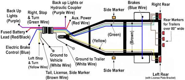 rv trailer lights rewiring brake, clearance, and license plate Fleetwood RV Wiring Diagram Tail Light