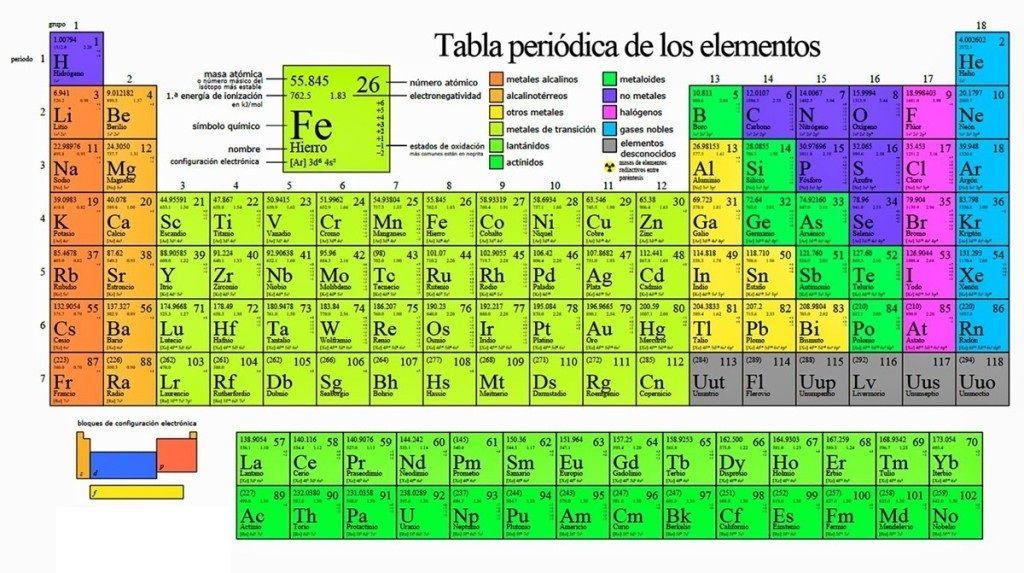 Tabla Periodica Walter Pdf Tabla Periodica Pdf Completa, Tabla Periodica De  Los Elementos Pdf,