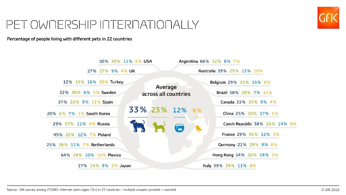 Infographic showing 22 countries and the percentage of people in each country who have the following pets living with them: dog, cat, fish, bird