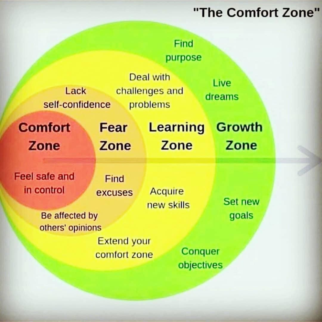 Comfort Fear Learning Growth Zone Find Purpose Live
