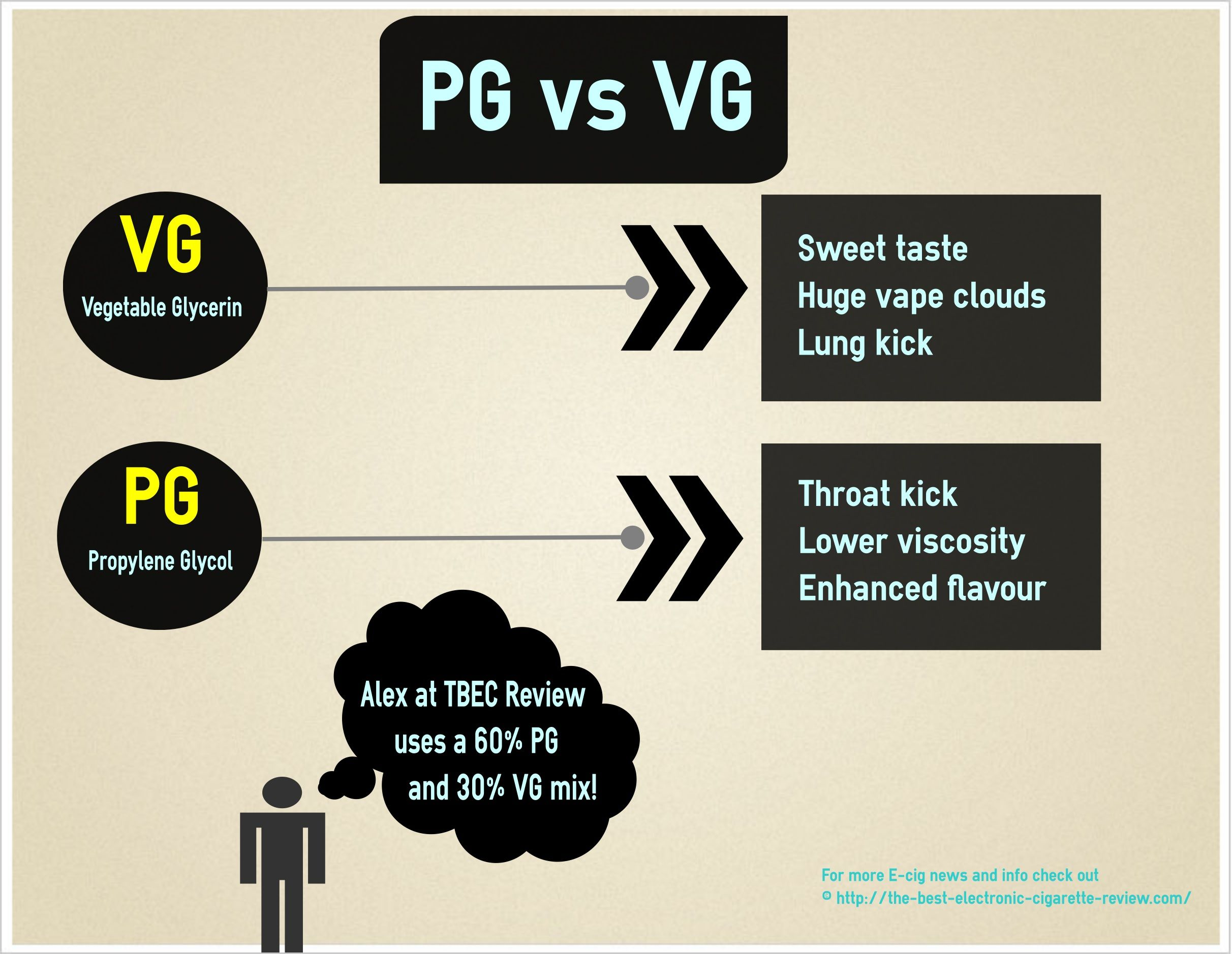 PG vs VG, what to choose? | Vape Gear Reviews | Vape
