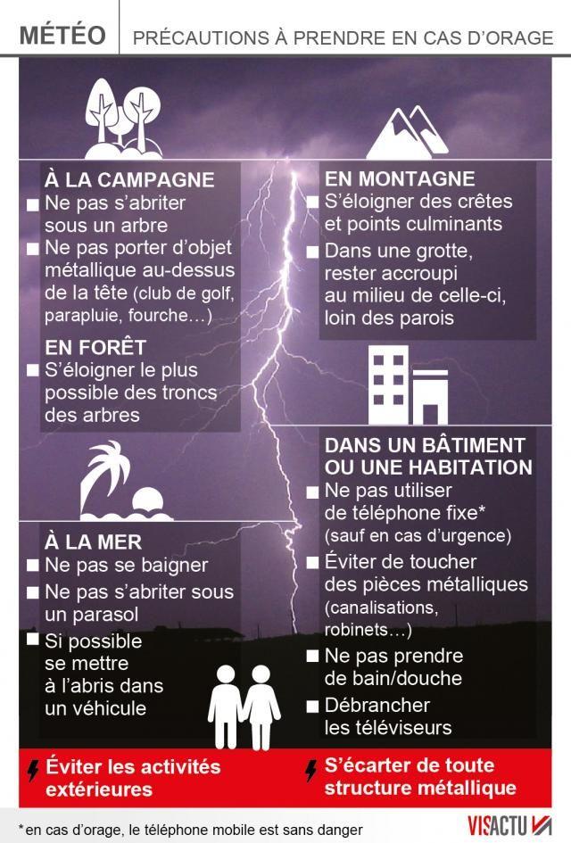 Meteo Alerte Aux Orages Tres Forts Sur 29 Departements