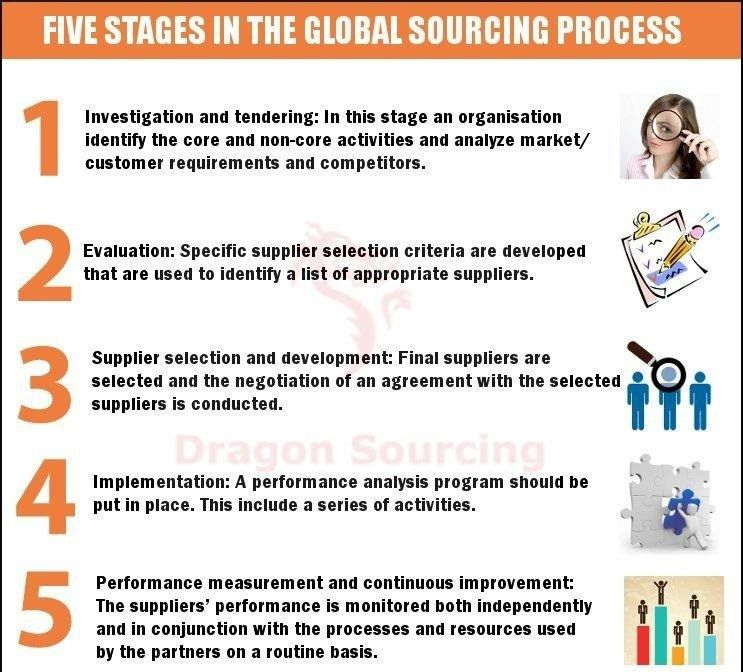5 stages of #global #sourcing Dragon Sourcing Limited Pinterest
