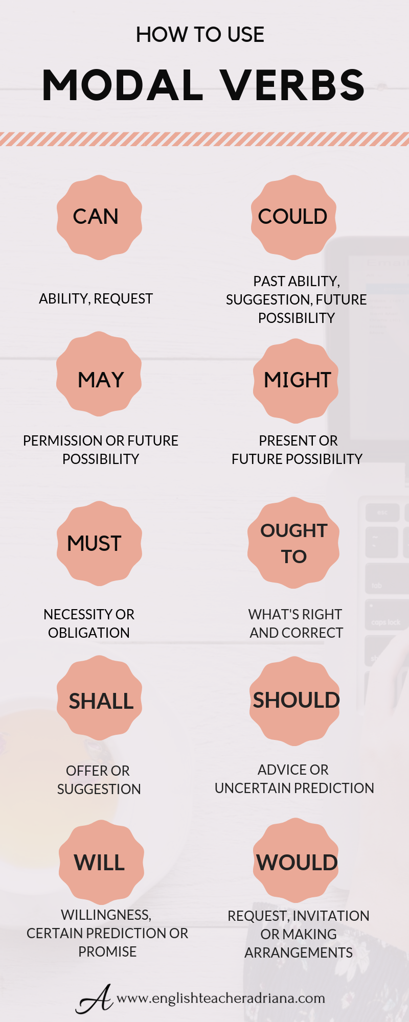 english breakfast #breakfast Modal Verbs to improve your English Grammar skills. Click the link below to learn how to use modal verbs in English
