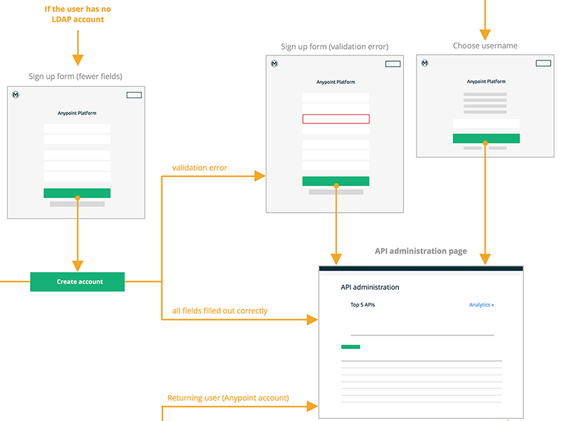 Sign Up User Flow Diagram User Flow User Flow Diagram Diagram