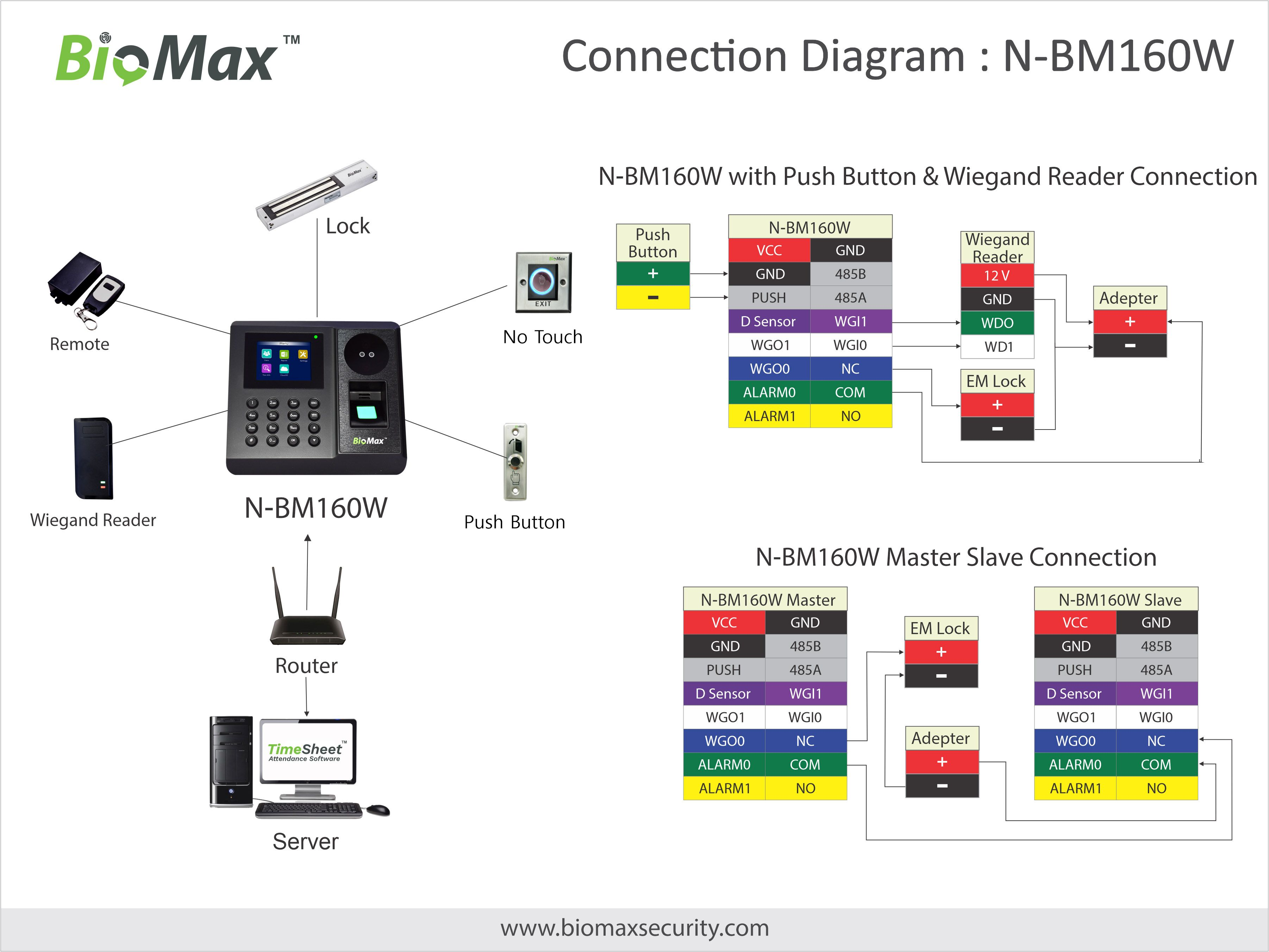 Our enhanced Multi Bio Verification System, NBM160W