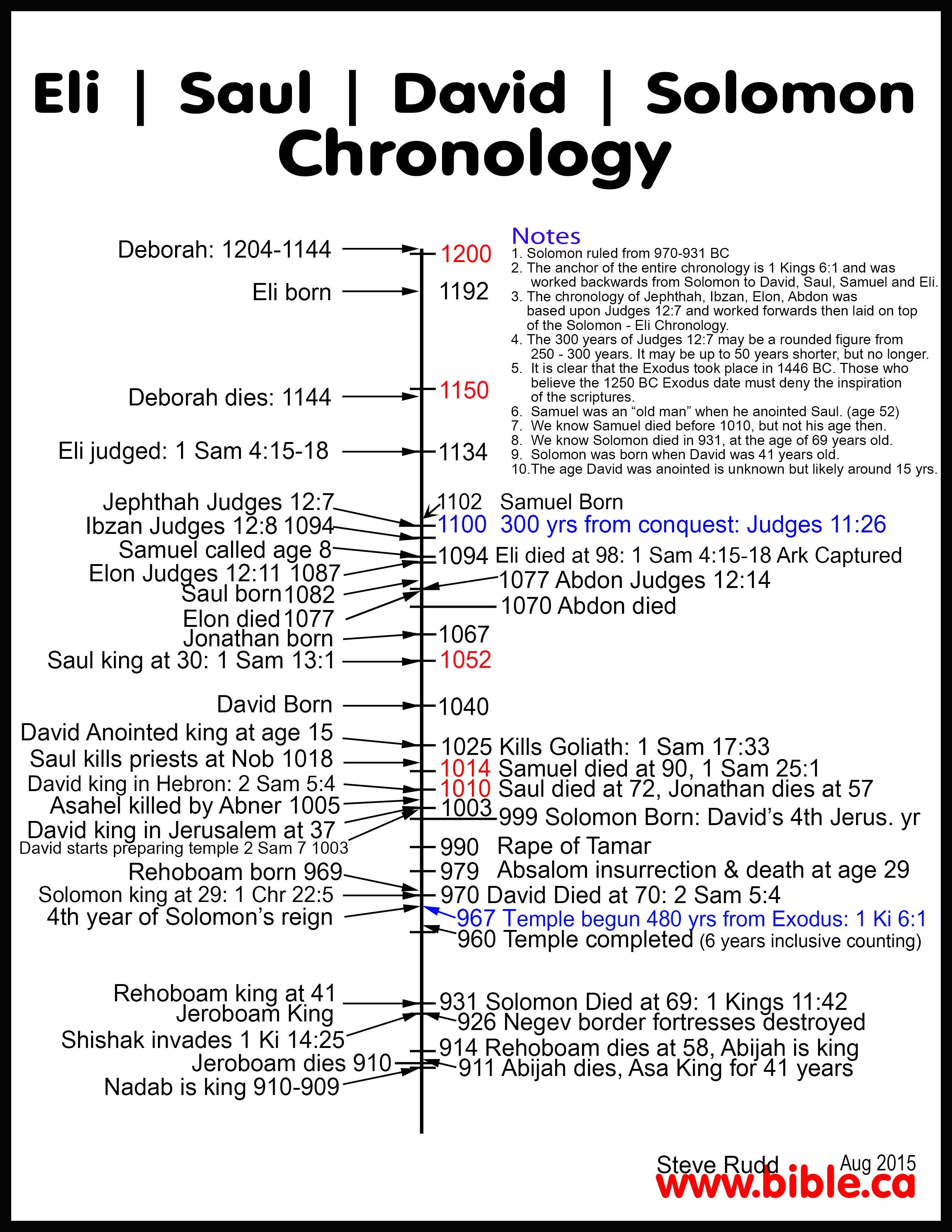 lost timeline diagram microstructures w fe fe3c phase outlines part 1 saul before david 2 in 39s