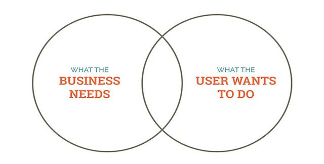 A Venn Diagram With Two Circles What The Business Needs And What