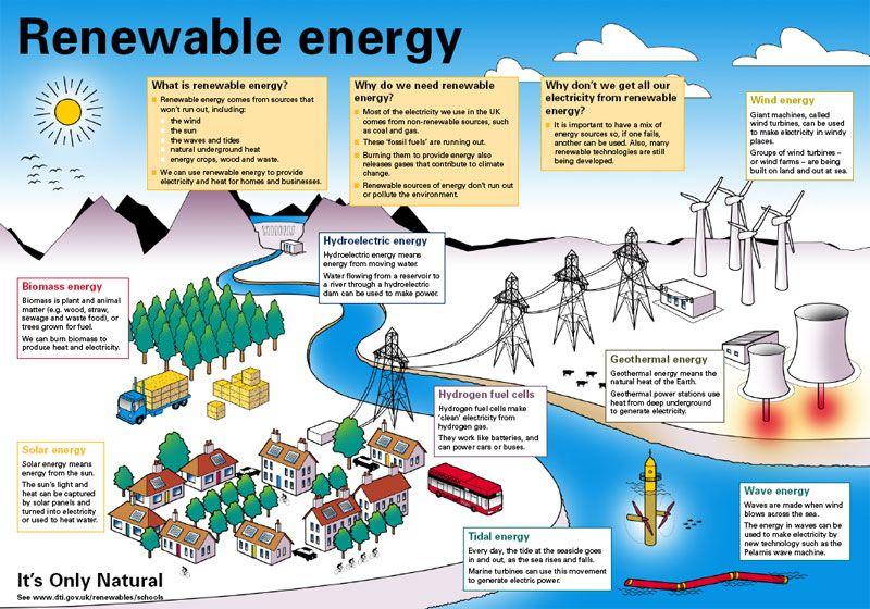 Renewable Energy Image Renewable Sources Of Energy Non Renewable Energy Renewable Energy Projects
