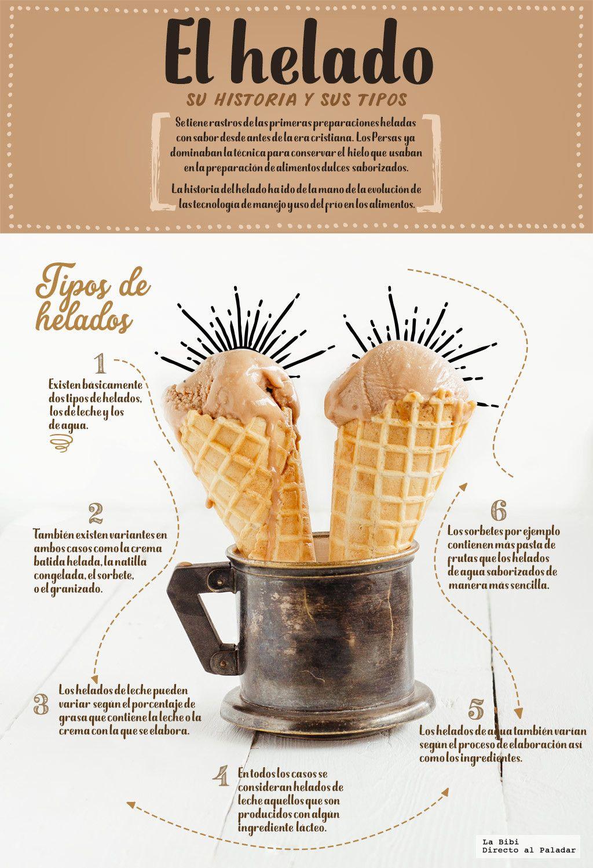 El helado, su historia y sus tipos. Infografía