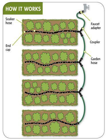 soaker hose drip irrigation system for garden rows gardener s rh pinterest com