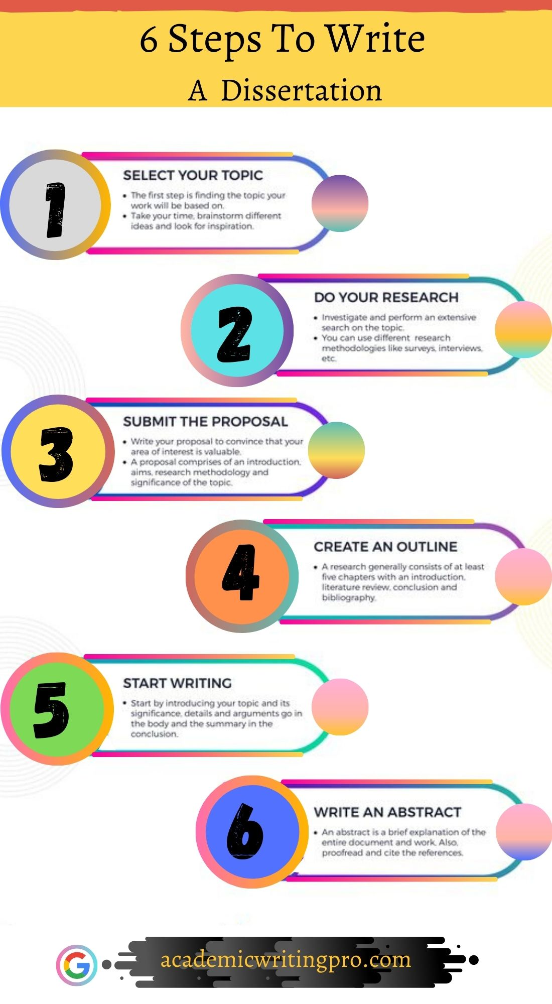 Step To Write A Dissertation In 2020 Writing Service Coaching Services