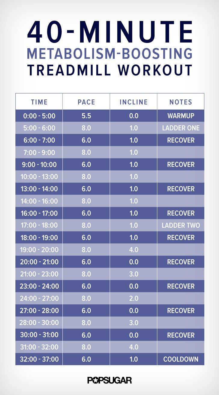 No Excuse Treadmill Workouts for Weight Loss  Workout  Pinterest