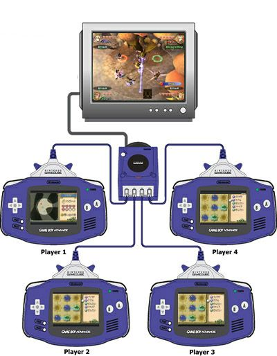 Final Fantasy Crystal Chronicles Gba Google Search