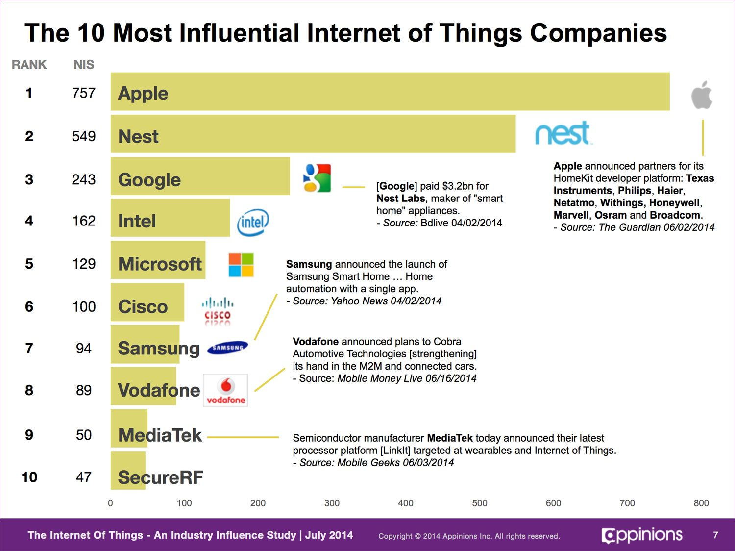 Top Home Automation apple and google dominate 'internet of things' influence with home