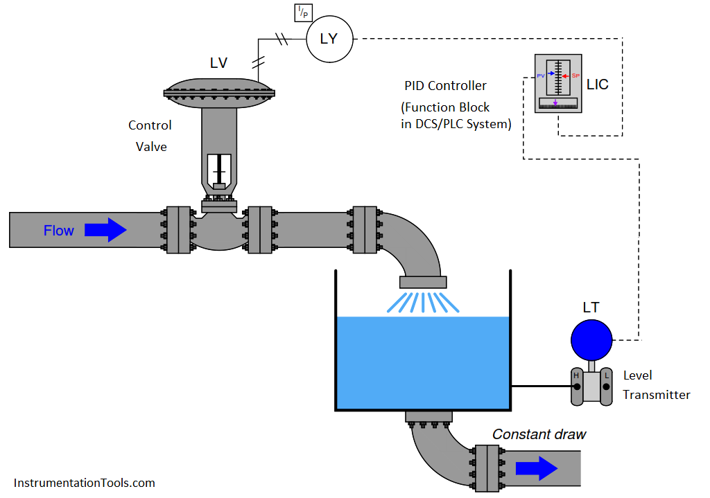 Integrating Processes Liquid Level Control Control Systems Engineering Process Control Piping And Instrumentation Diagram