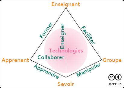 Quelle place pour le groupe dans le triangle pédagogique ?   Ingénierie  pédagogique, Différenciation pédagogique, Formation de formateur