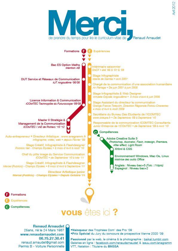 Curriculum Vitae 2012 Renaud Arnaudet Renaud Arnaudet Gmail Com Visual Resume Creative Resume Infographic Resume