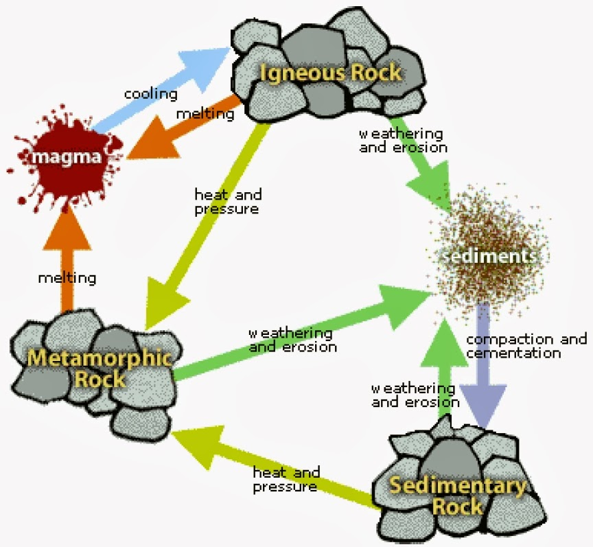 Rock Cycle Diagram Ecosia Rock Cycle Rock Cycle Project