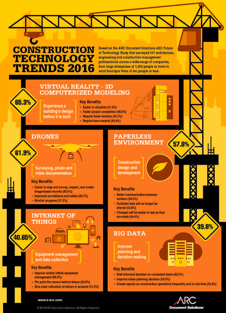 Construction Technology Trends For 2016 Infographic Video Technology Trends Infographic Video Technology