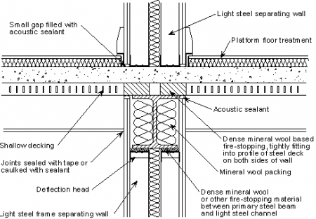 steel framed building foundation - Google Search | Steel Structure ...