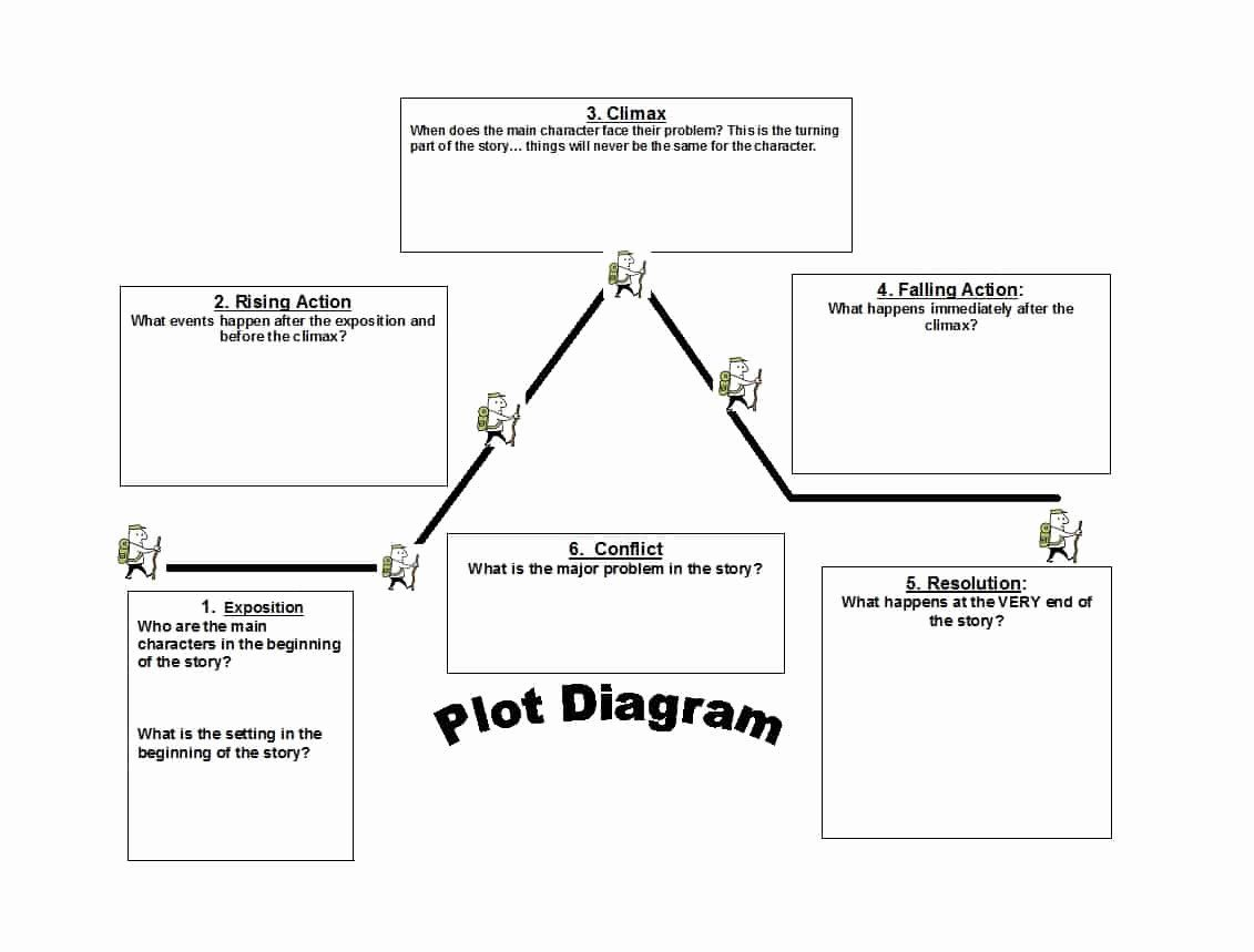 Plot Diagram Template With Definitions from i.pinimg.com