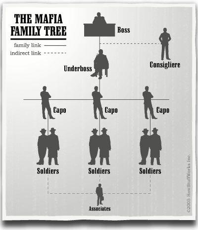italian crim families | The Mafia - Mafia Wiki