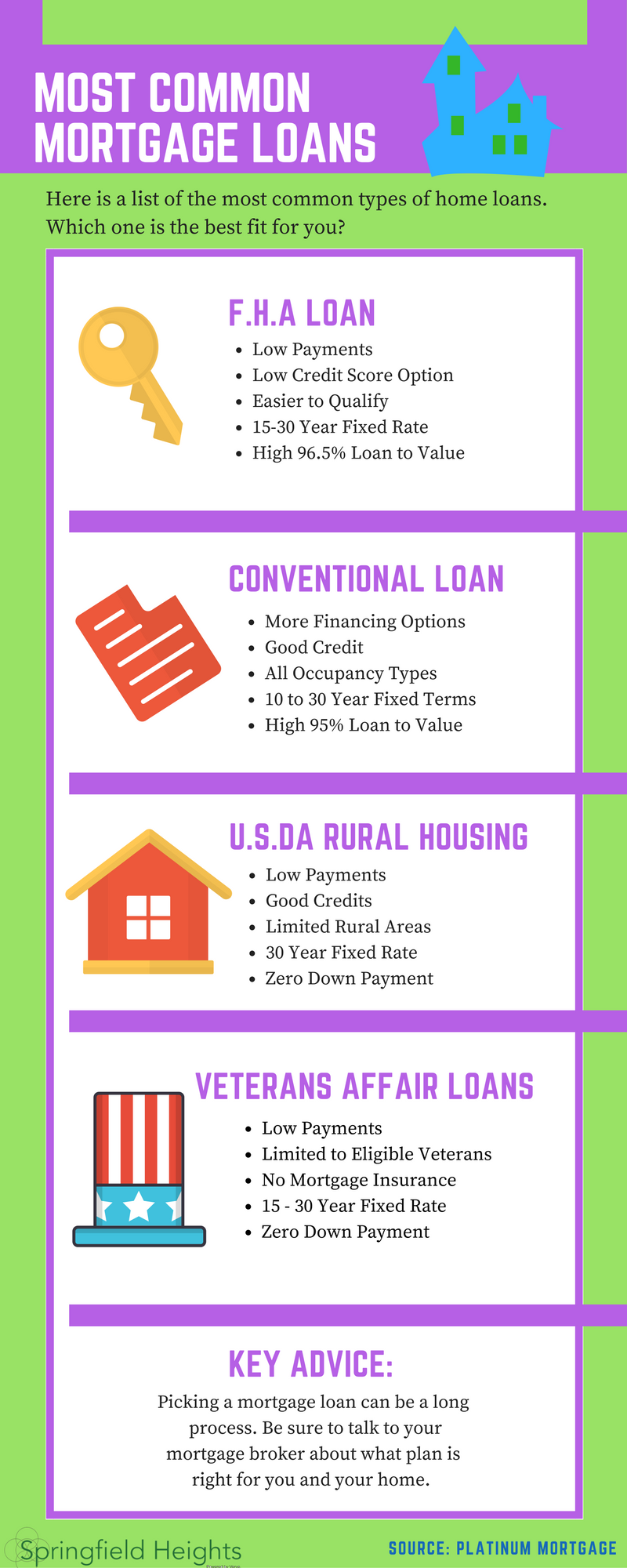 Most Common Types Of Mortgage Loans Sh Loans Mortgage Homeowner Homebuyer Homeloansfirsttime Mortgage Loans Loan Mortgage Loan Originator