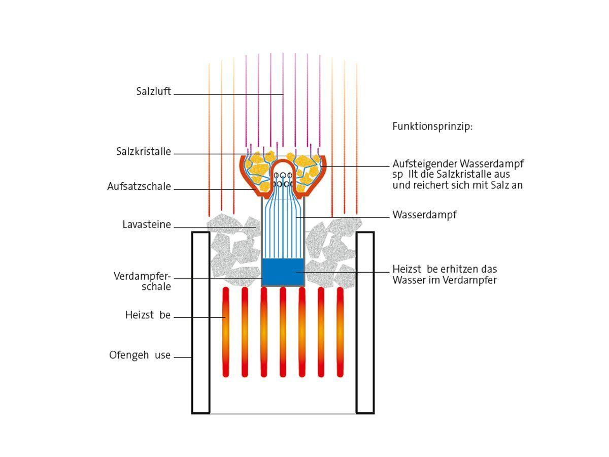 Details zu Sole Aqua Pur & Premium Salzverdampfer Verdampfertopf ...