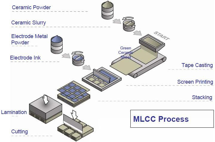 Multi Layer Ceramic Capacitor Mlcc Industry Size