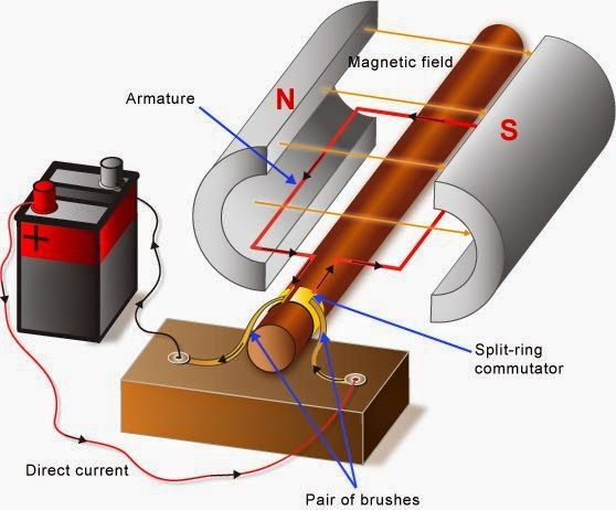 Parts And Functions Of A Simple Dcmotor Is Any Of