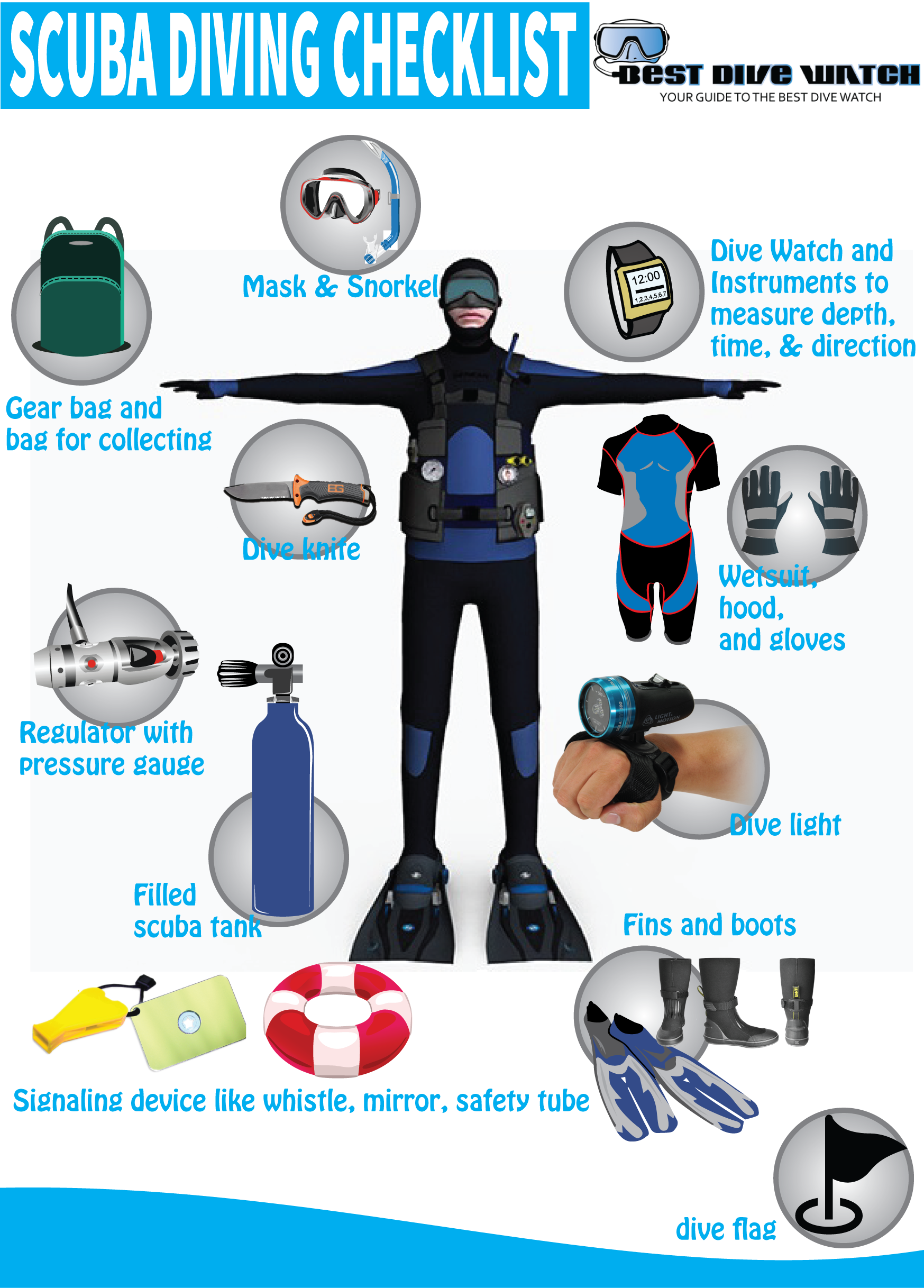 diving equipment diagram labeled sclerenchyma cells diagram labeled scuba equipment checklist, scuba diving gear, scuba diving ... #9