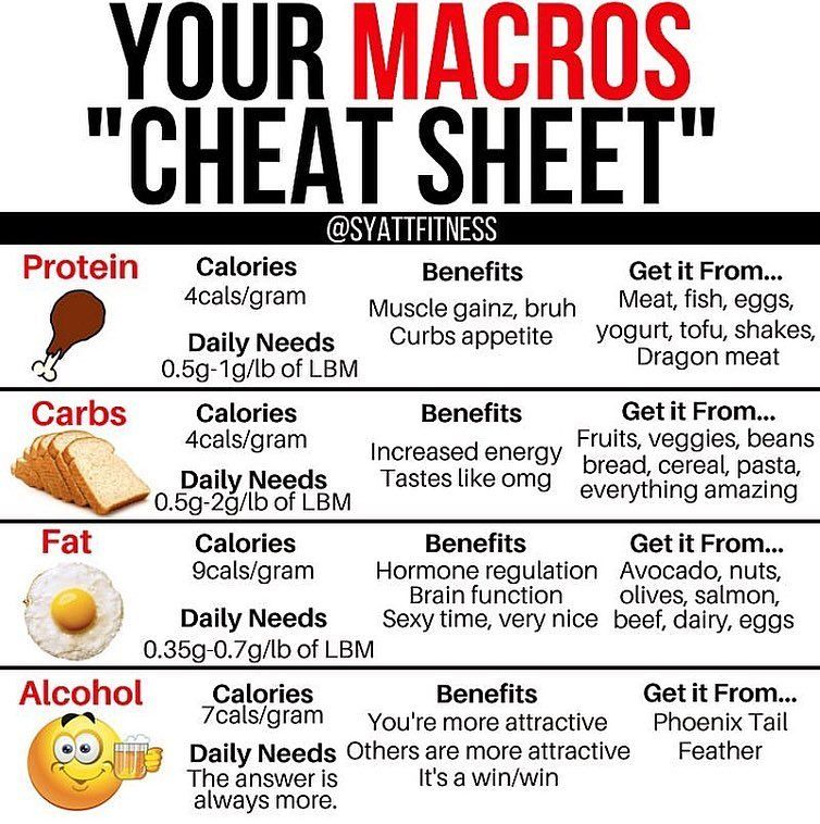 "YOUR MACROS ""CHEAT SHEET"" Keto diet side effects, Keto"