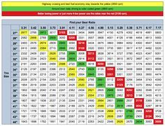 Gear ratio  amp tire size chart http jeep  center also ratios for jeep jk with  pentastar engines automatic rh pinterest